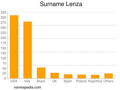 Surname Lenza