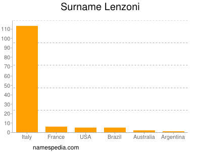 Familiennamen Lenzoni