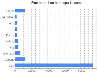 Given name Leo