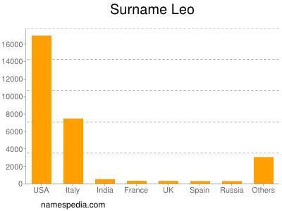 Surname Leo