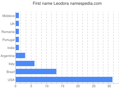 Given name Leodora