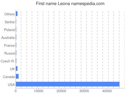 Given name Leona