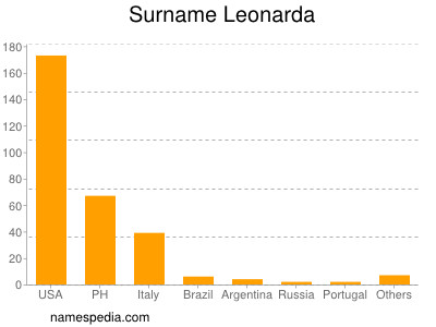 Surname Leonarda