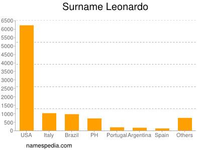 nom Leonardo