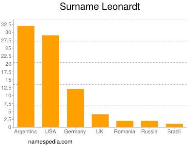 Surname Leonardt