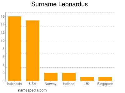 Surname Leonardus