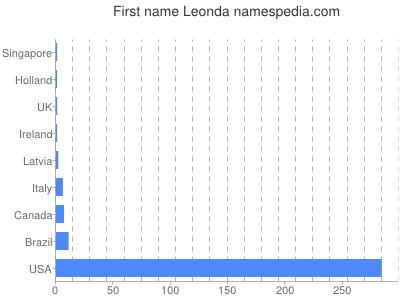 Given name Leonda