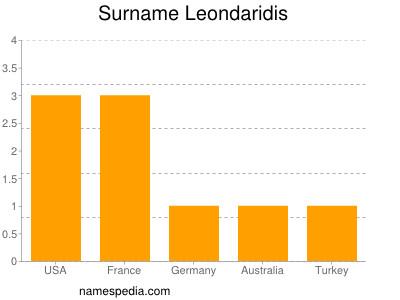 Surname Leondaridis
