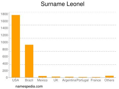 Surname Leonel