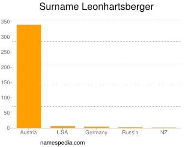 Surname Leonhartsberger