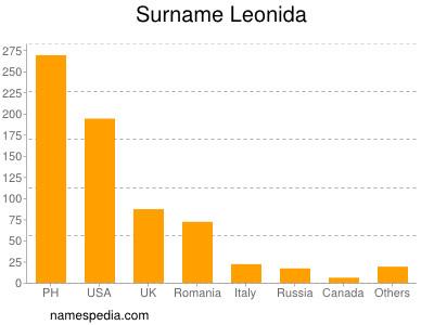 Surname Leonida