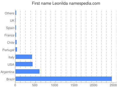 Given name Leonilda