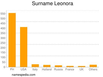 Surname Leonora
