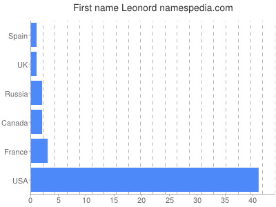 Given name Leonord