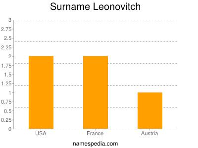 Familiennamen Leonovitch