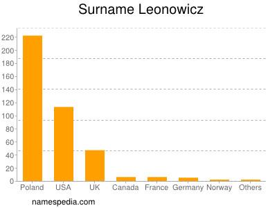 Surname Leonowicz