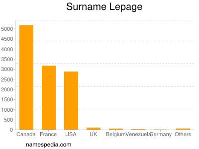 Surname Lepage