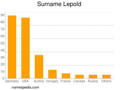 Surname Lepold