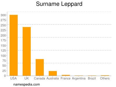 Surname Leppard