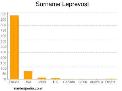 Surname Leprevost
