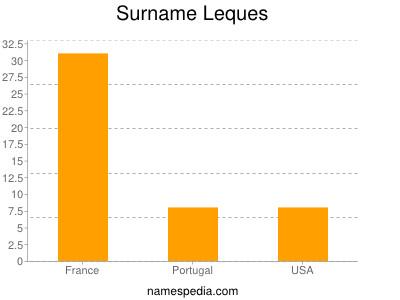 Surname Leques