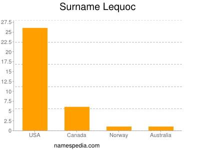 Surname Lequoc