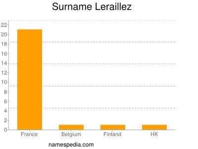 Surname Leraillez