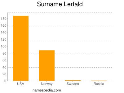 Familiennamen Lerfald