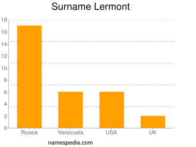Surname Lermont