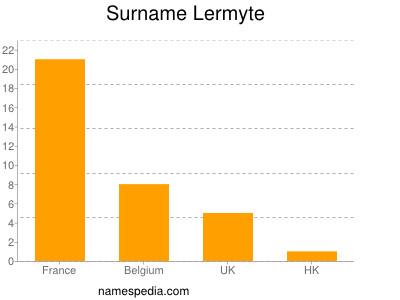 Surname Lermyte