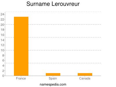 Surname Lerouvreur