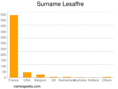 Surname Lesaffre