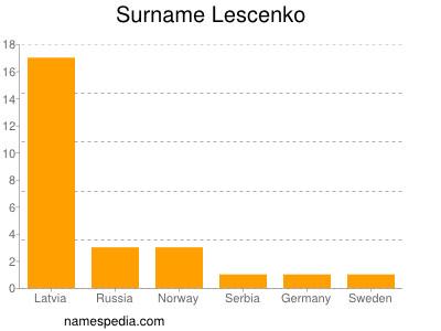 Surname Lescenko
