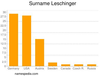 Surname Leschinger