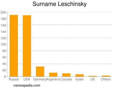 Surname Leschinsky