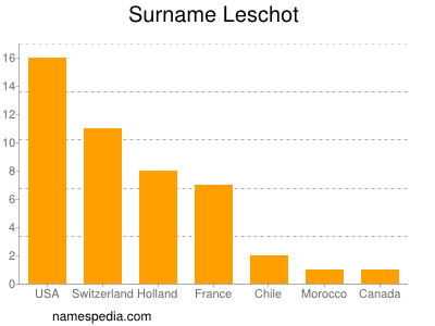 Familiennamen Leschot