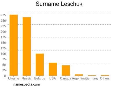 Surname Leschuk