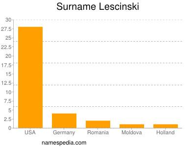 Surname Lescinski
