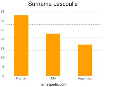 Surname Lescoulie