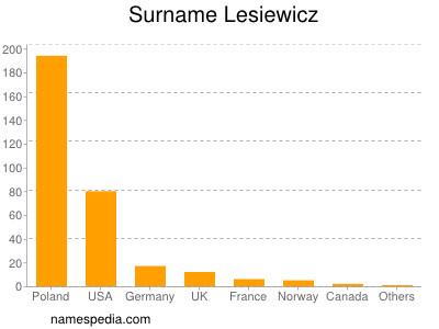 Surname Lesiewicz