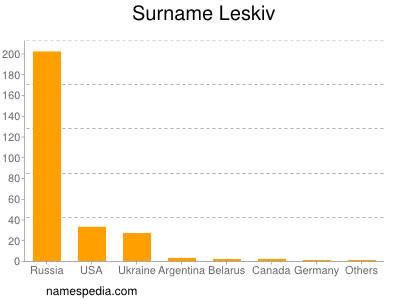 Surname Leskiv