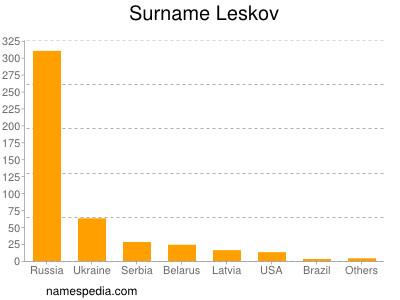 Surname Leskov