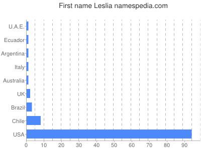 Given name Leslia