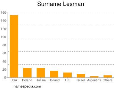 Surname Lesman