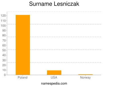 Surname Lesniczak