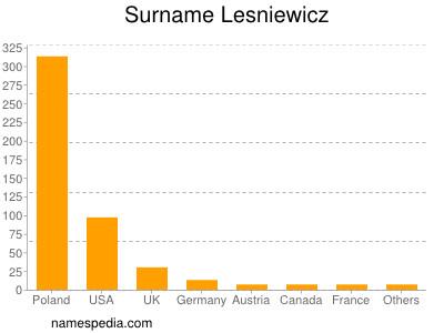 Surname Lesniewicz