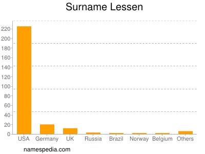 Surname Lessen