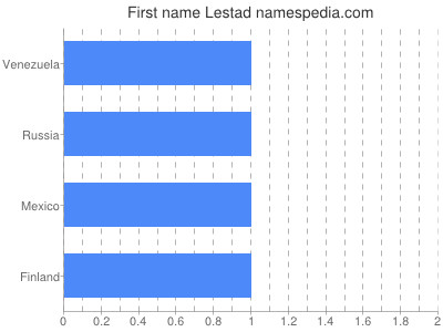 Given name Lestad