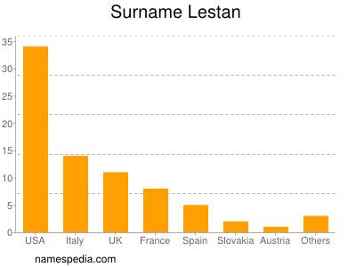 Surname Lestan