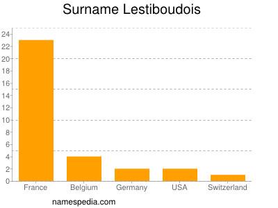 Surname Lestiboudois